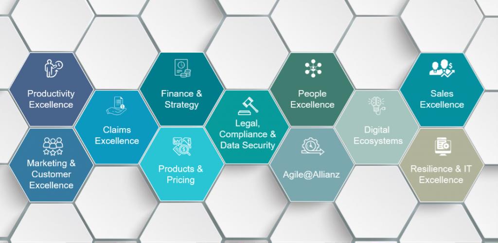 Allianz Services Company Profile Service Clusters